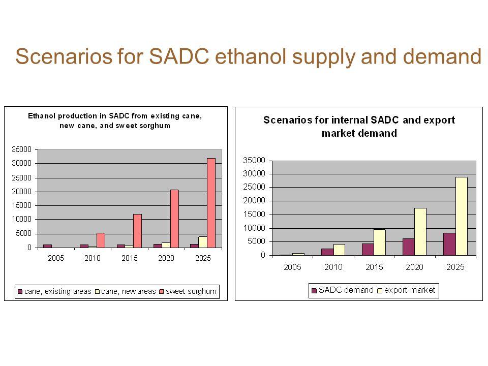 Scenarios for SADC ethanol supply and demand