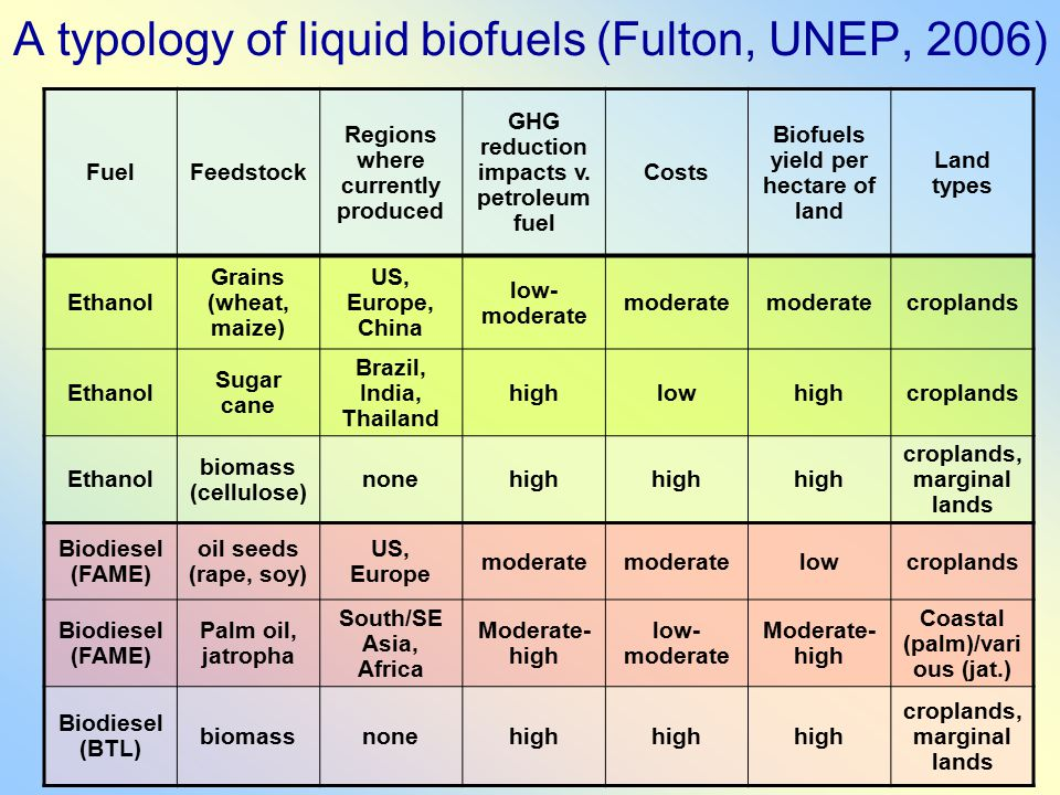 A typology of liquid biofuels (Fulton, UNEP, 2006) FuelFeedstock Regions where currently produced GHG reduction impacts v.
