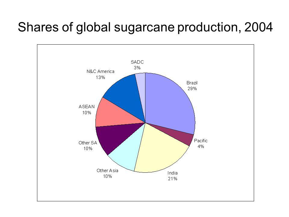 Global Scenarios in 2030 for Ethanol blending **10% gasoline + 3% diesel of IEA 2030 Projection = 276 bl **Scenario E4 exceeds this projected blending market!!