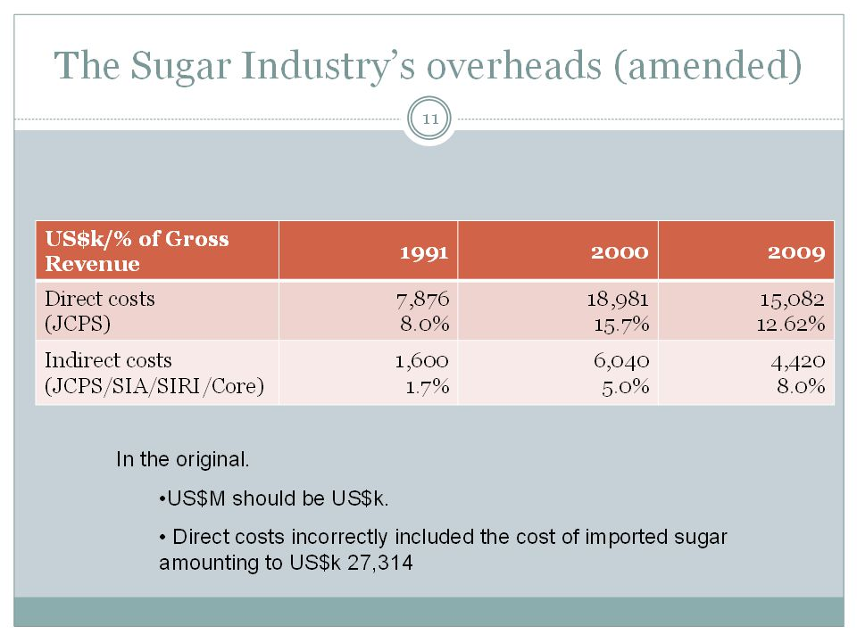 The Sugar Industry's overheads US$M/% of Gross Revenue 199120002009 Direct costs (JCPS) 7,876 8.0% 18,981 15.7% 42,396 35.8% Indirect costs (JCPS/SIA/SIRI/Core) 1,600 1.7% 6,040 5.0% 4,420 8.0% 11