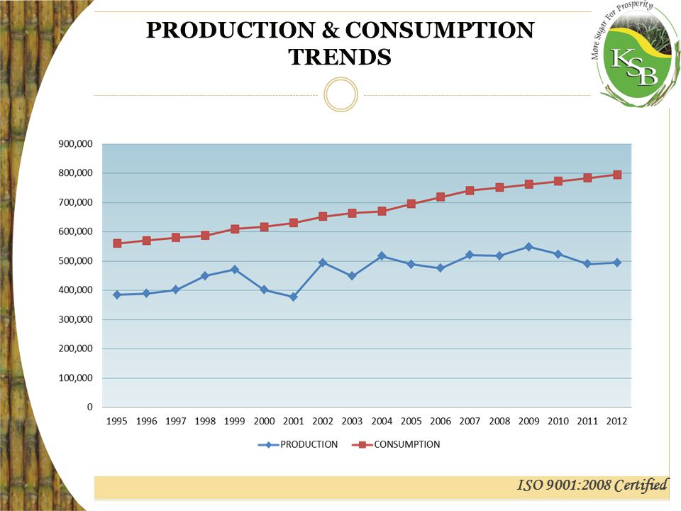 ISO 9001:2008 Certified PRODUCTION & CONSUMPTION TRENDS