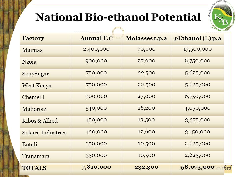 ISO 9001:2008 Certified FactoryAnnual T.CMolasses t.p.apEthanol (L) p.a Mumias 2,400,00070,00017,500,000 Nzoia 900,00027,0006,750,000 SonySugar 750,00022,5005,625,000 West Kenya 750,00022,5005,625,000 Chemelil 900,00027,0006,750,000 Muhoroni 540,00016,2004,050,000 Kibos & Allied 450,00013,5003,375,000 Sukari Industries 420,00012,6003,150,000 Butali 350,00010,5002,625,000 Transmara 350,00010,5002,625,000 TOTALS 7,810,000232,30058,075,000