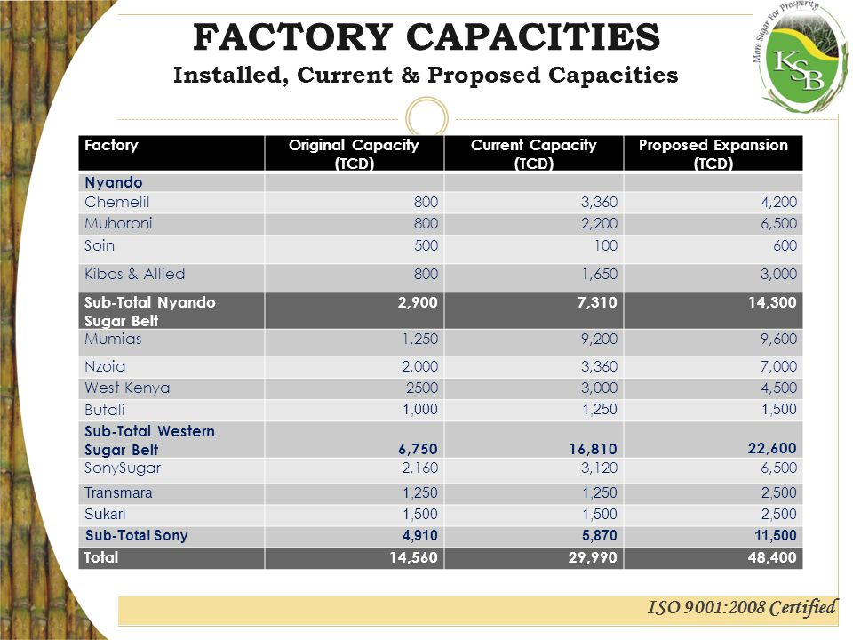 ISO 9001:2008 Certified FACTORY CAPACITIES Installed, Current & Proposed Capacities Move table here FactoryOriginal Capacity (TCD) Current Capacity (TCD) Proposed Expansion (TCD) Nyando Chemelil8003,3604,200 Muhoroni8002,2006,500 Soin500100600 Kibos & Allied8001,6503,000 Sub-Total Nyando Sugar Belt 2,9007,31014,300 Mumias1,2509,2009,600 Nzoia2,0003,3607,000 West Kenya25003,0004,500 Butali 1,0001,2501,500 Sub-Total Western Sugar Belt 6,75016,810 22,600 SonySugar2,1603,1206,500 Transmara1,250 2,500 Sukari1,500 2,500 Sub-Total Sony4,9105,87011,500 Total14,56029,99048,400