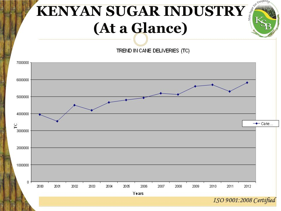 ISO 9001:2008 Certified KENYAN SUGAR INDUSTRY (At a Glance)