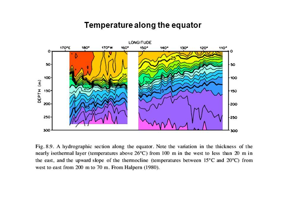 Temperature along the equator
