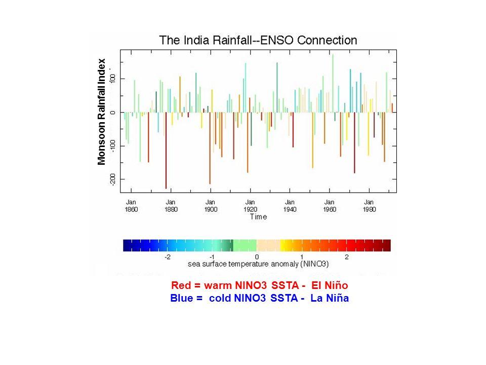 Monsoon Rainfall Index Red = warm NINO3 SSTA - El Niño Blue = cold NINO3 SSTA - La Niña