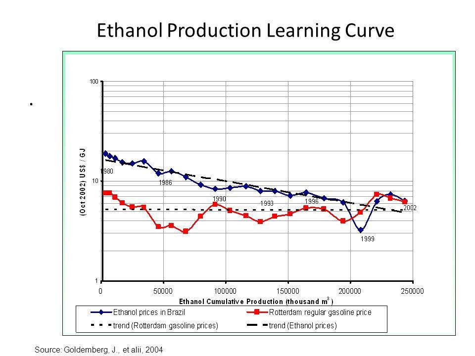 Ethanol Production Learning Curve. Source: Goldemberg, J., et alii, 2004