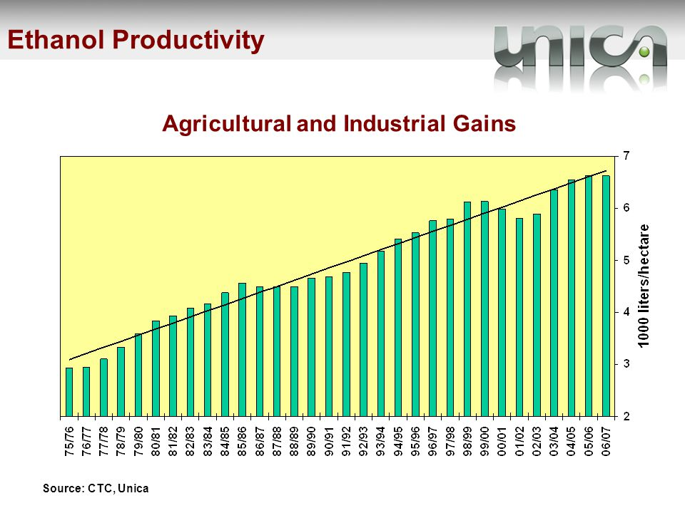 Ethanol Productivity Source: CTC, Unica Agricultural and Industrial Gains