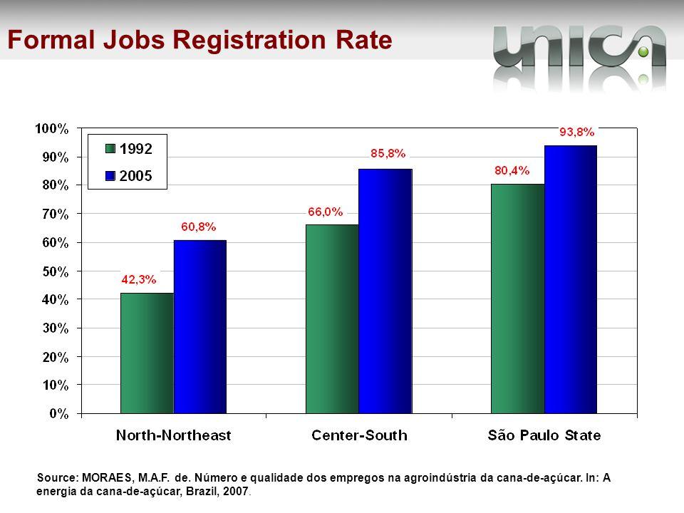 Source: MORAES, M.A.F. de. Número e qualidade dos empregos na agroindústria da cana-de-açúcar.