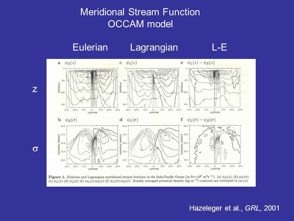 Meridional Stream Function OCCAM model Eulerian Lagrangian L-E Hazeleger et al., GRL, 2001 z 