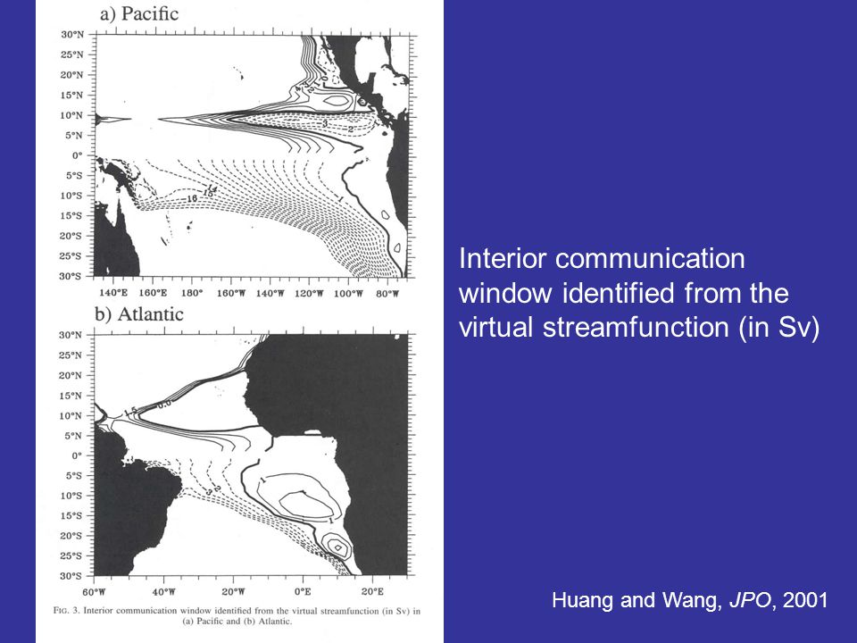 Interior communication window identified from the virtual streamfunction (in Sv) Huang and Wang, JPO, 2001