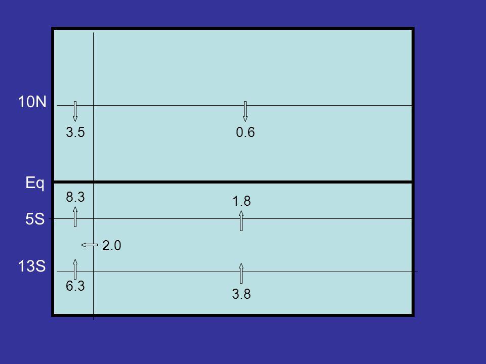 10N Eq 5S 13S 6.3 3.8 1.8 8.3 3.50.6 2.0