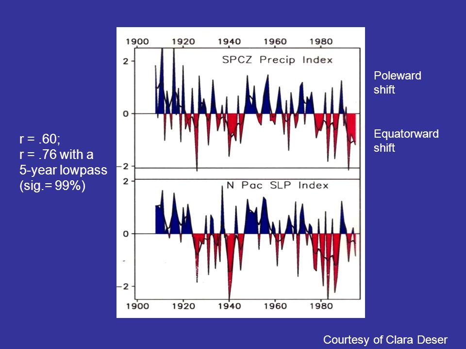 Poleward shift Equatorward shift Courtesy of Clara Deser r =.60; r =.76 with a 5-year lowpass (sig.= 99%)