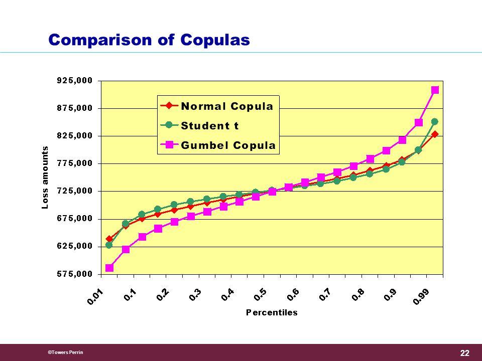 ©Towers Perrin 22 Comparison of Copulas