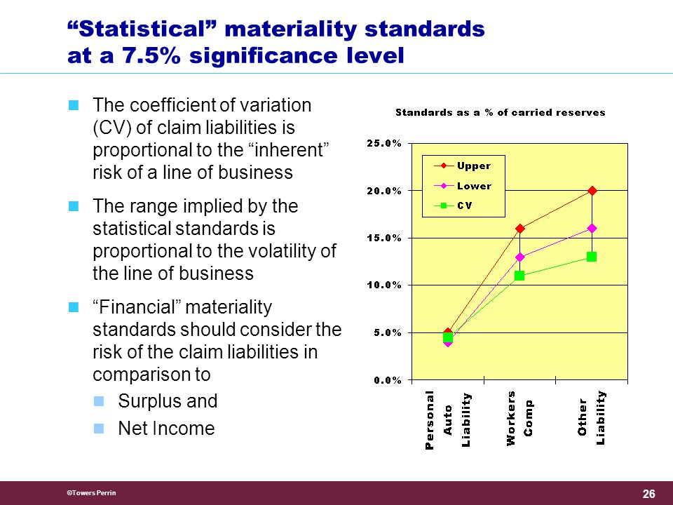 ©Towers Perrin 26 Statistical materiality standards at a 7.5% significance level The coefficient of variation (CV) of claim liabilities is proportional to the inherent risk of a line of business The range implied by the statistical standards is proportional to the volatility of the line of business Financial materiality standards should consider the risk of the claim liabilities in comparison to Surplus and Net Income