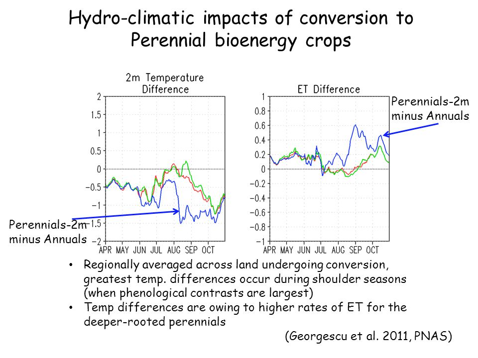 Hydro-climatic impacts of conversion to Perennial bioenergy crops Regionally averaged across land undergoing conversion, greatest temp.