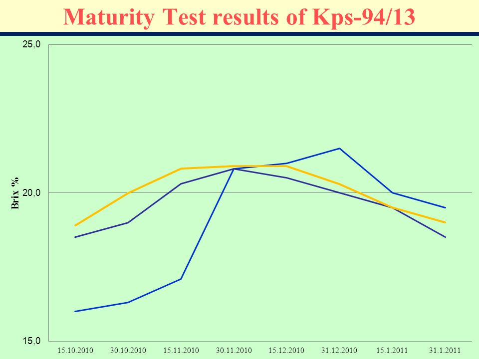 Maturity Test results of Kps-94/13