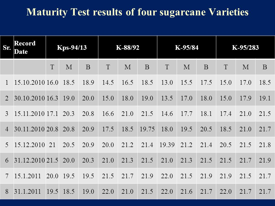 Maturity Test results of four sugarcane Varieties Sr. Record Date Kps-94/13K-88/92K-95/84K-95/283 TMBTMBTMBTMB 115.10.201016.018.518.914.516.518.513.0