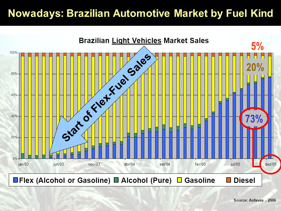 Nowadays: Brazilian Automotive Market by Fuel Kind Source: Anfavea - 2006 Flex (Alcohol or Gasoline)Alcohol (Pure)GasolineDiesel 5% Brazilian Light Vehicles Market Sales 0% 20% 40% 60% 80% 100% jan/03jun/03nov/03abr/04set/04fev/05jul/05dez/05 73% 20% Start of Flex-Fue l Sales