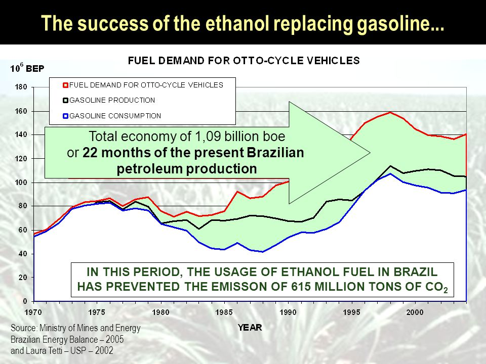 The success of the ethanol replacing gasoline...