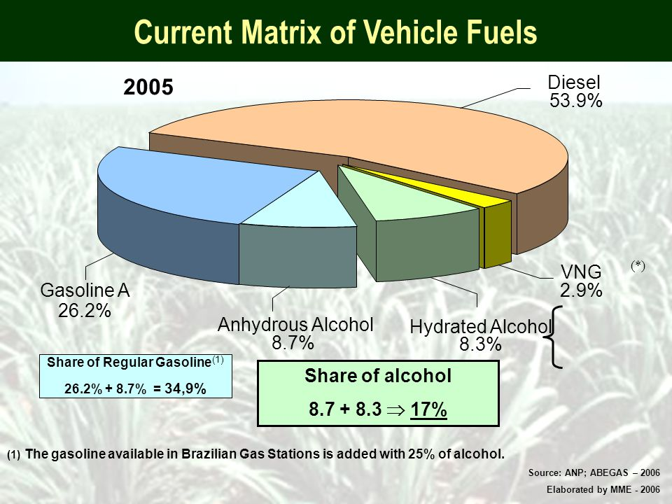 (*) Current Matrix of Vehicle Fuels (1) The gasoline available in Brazilian Gas Stations is added with 25% of alcohol.