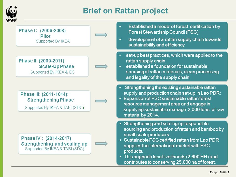 23 April 2015 - 2 Brief on Rattan project Phase I : (2006-2008) Pilot Supported By IKEA Phase I : (2006-2008) Pilot Supported By IKEA Phase II: (2009-2011) Scale-Up Phase Supported By IKEA & EC Phase II: (2009-2011) Scale-Up Phase Supported By IKEA & EC Established a model of forest certification by Forest Stewardship Council (FSC) development of a rattan supply chain towards sustainability and efficiency Established a model of forest certification by Forest Stewardship Council (FSC) development of a rattan supply chain towards sustainability and efficiency set-up best practices, which were applied to the rattan supply chain established a foundation for sustainable sourcing of rattan materials, clean processing and legality of the supply chain set-up best practices, which were applied to the rattan supply chain established a foundation for sustainable sourcing of rattan materials, clean processing and legality of the supply chain Phase III: (2011-1014): Strengthening Phase Supported By IKEA & TABI (SDC) Phase III: (2011-1014): Strengthening Phase Supported By IKEA & TABI (SDC) Strengthening the existing sustainable rattan supply and production chain set-up in Lao PDR: Expansion of FSC sustainable rattan forest resource management area and engage in supplying sustainable manage 2,000 tons of raw material by 2014.