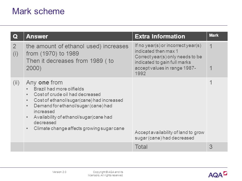 Mark scheme Version 2.0 Copyright © AQA and its licensors.