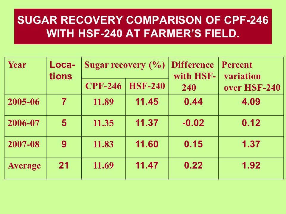 SUGAR RECOVERY COMPARISON OF CPF-246 WITH HSF-240 AT FARMER'S FIELD.