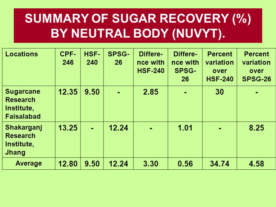 SUMMARY OF SUGAR RECOVERY (%) BY NEUTRAL BODY (NUVYT).