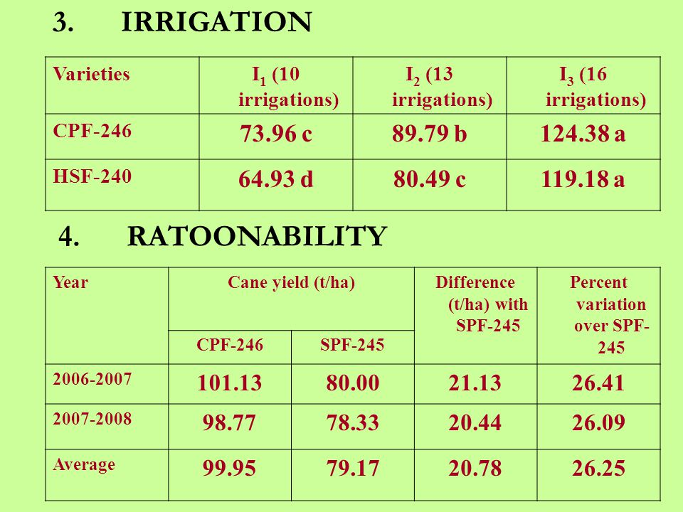 VarietiesI 1 (10 irrigations) I 2 (13 irrigations) I 3 (16 irrigations) CPF-246 73.96 c89.79 b124.38 a HSF-240 64.93 d80.49 c119.18 a 3.IRRIGATION 4.RATOONABILITY YearCane yield (t/ha)Difference (t/ha) with SPF-245 Percent variation over SPF- 245 CPF-246SPF-245 2006-2007 101.1380.0021.1326.41 2007-2008 98.7778.3320.4426.09 Average 99.9579.1720.7826.25