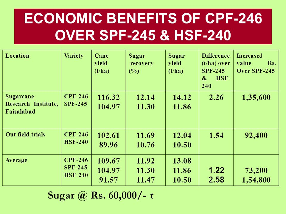 ECONOMIC BENEFITS OF CPF-246 OVER SPF-245 & HSF-240 LocationVarietyCane yield (t/ha) Sugar recovery (%) Sugar yield (t/ha) Difference (t/ha) over SPF-245 & HSF- 240 Increased value Rs.