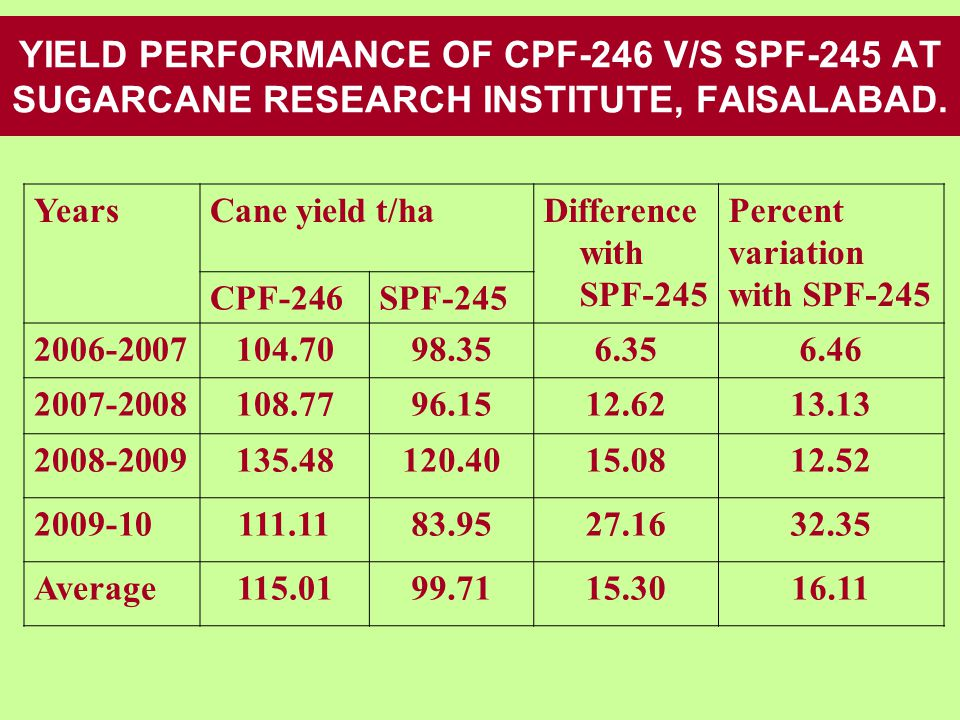 YIELD PERFORMANCE OF CPF-246 V/S SPF-245 AT SUGARCANE RESEARCH INSTITUTE, FAISALABAD.
