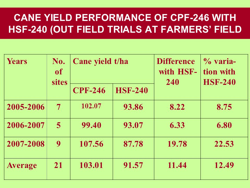 CANE YIELD PERFORMANCE OF CPF-246 WITH HSF-240 (OUT FIELD TRIALS AT FARMERS' FIELD YearsNo.