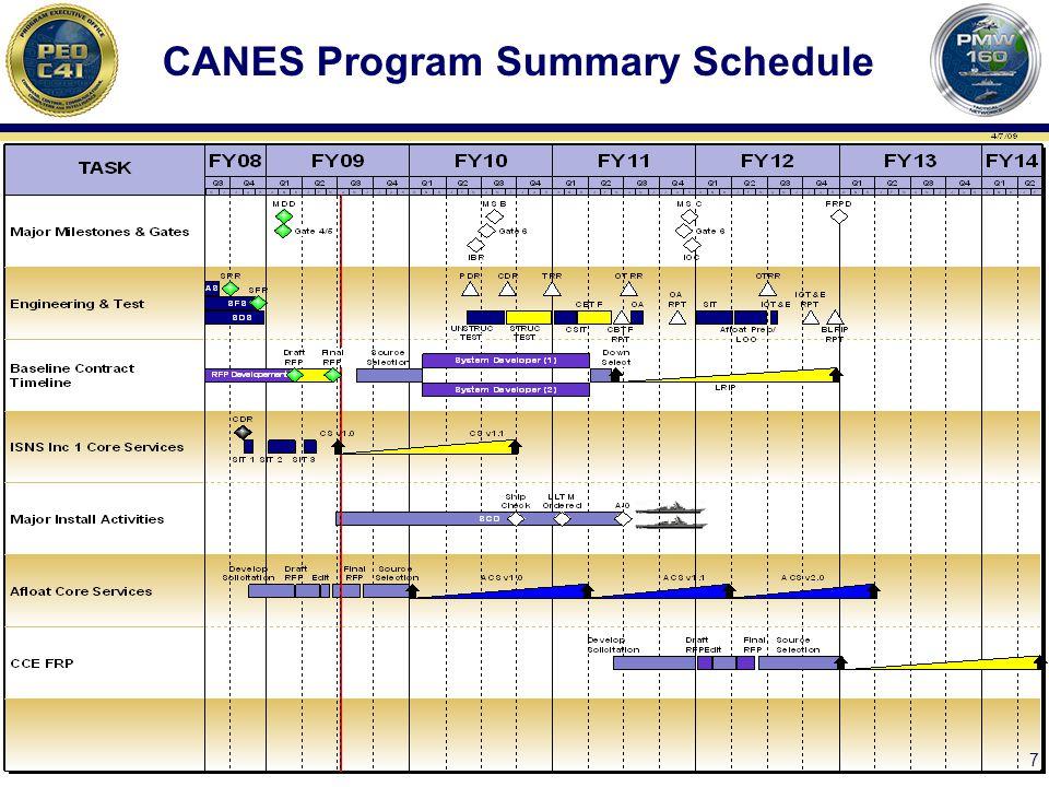 CANES Program Summary Schedule 7