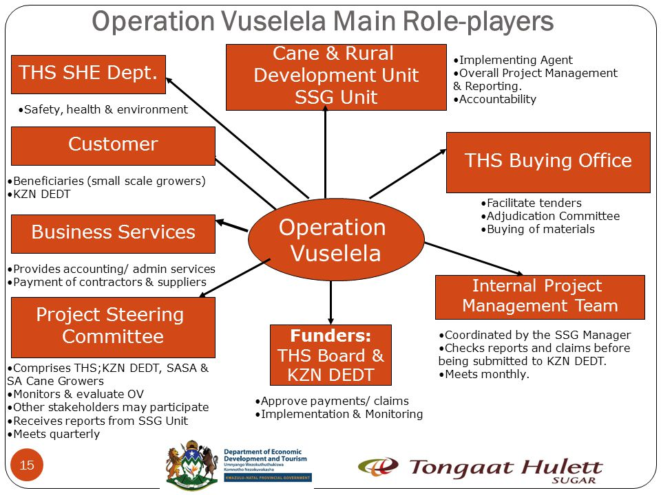 Operation Vuselela Main Role-players 15 Project Steering Committee THS Buying Office Business Services Operation Vuselela Internal Project Management Team Cane & Rural Development Unit SSG Unit Implementing Agent Overall Project Management & Reporting.