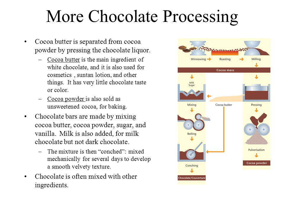 More Chocolate Processing Cocoa butter is separated from cocoa powder by pressing the chocolate liquor.