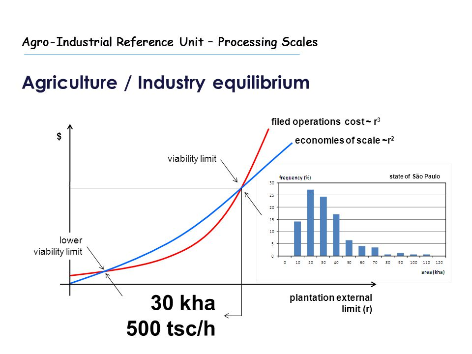 $ plantation external limit (r) filed operations cost ~ r 3 economies of scale ~r 2 viability limit Typical sugarcane mill state of São Paulo Agriculture / Industry equilibrium Typical sugarcane mill Agro-Industrial Reference Unit – Processing Scales 30 kha 500 tsc/h lower viability limit