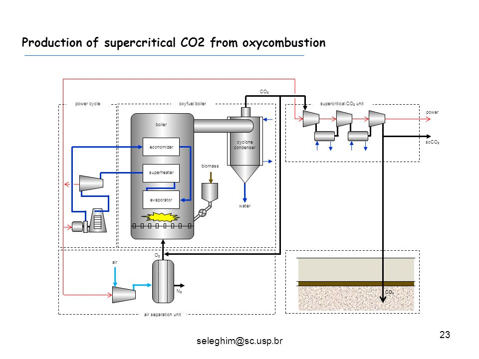 23 Production of supercritical CO2 from oxycombustion cyclone condenser economizer biomass boiler superheater power cycle evaporator N2N2 water supercritical CO 2 unit air CO 2 air separation unit oxyfuel boiler scCO 2 power O2O2 seleghim@sc.usp.br