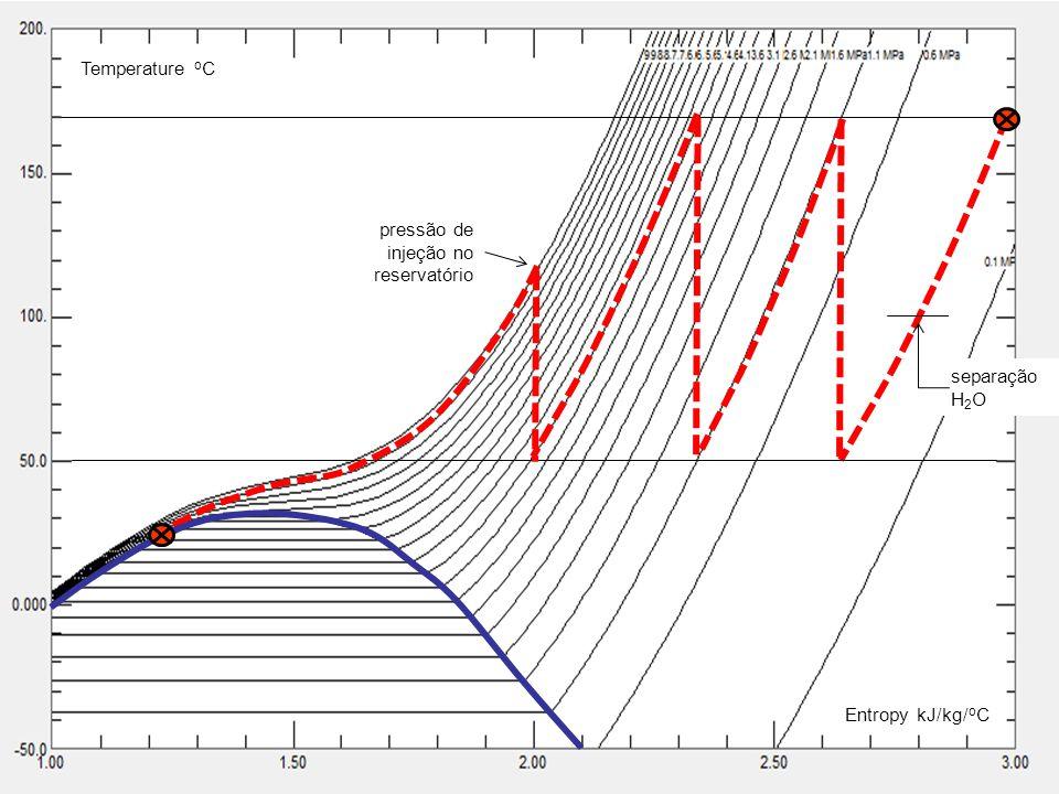 24 Temperature o C Entropy kJ/kg/ o C separação H 2 O pressão de injeção no reservatório