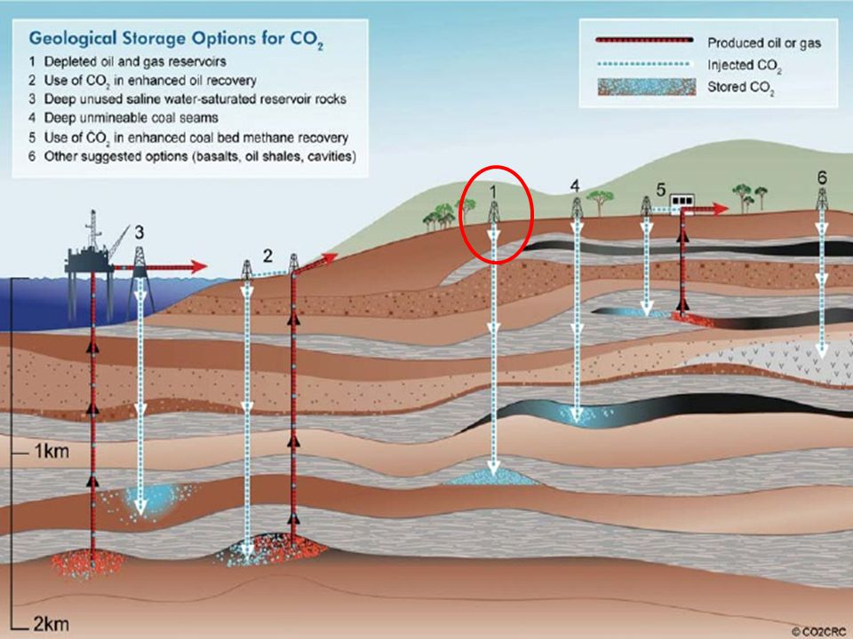 27 Carbon capture and storage