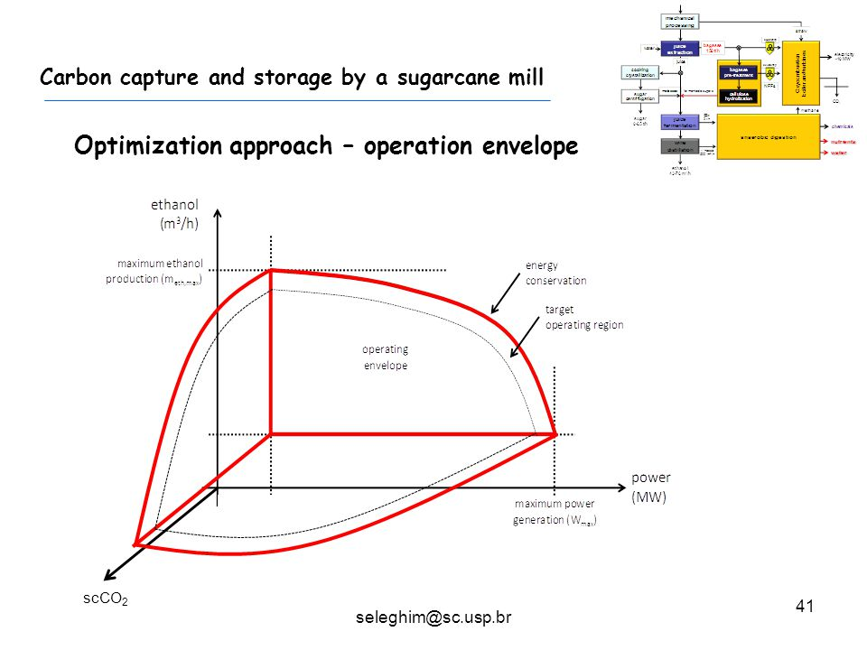 41 Carbon capture and storage by a sugarcane mill Optimization approach – operation envelope scCO 2 seleghim@sc.usp.br