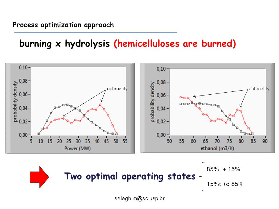 Process optimization approach burning x hydrolysis (hemicelluloses are burned) optimality Two optimal operating states 85% + 15% 15%t +o 85% seleghim@