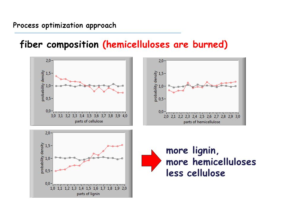 Process optimization approach more lignin, more hemicelluloses less cellulose fiber composition (hemicelluloses are burned)