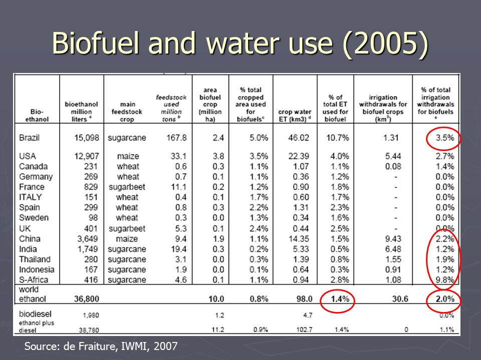 Biofuel and water use (2005) Source: de Fraiture, IWMI, 2007