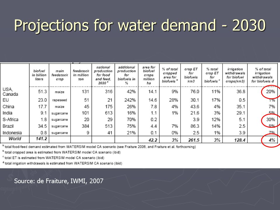 Projections for water demand - 2030 Source: de Fraiture, IWMI, 2007