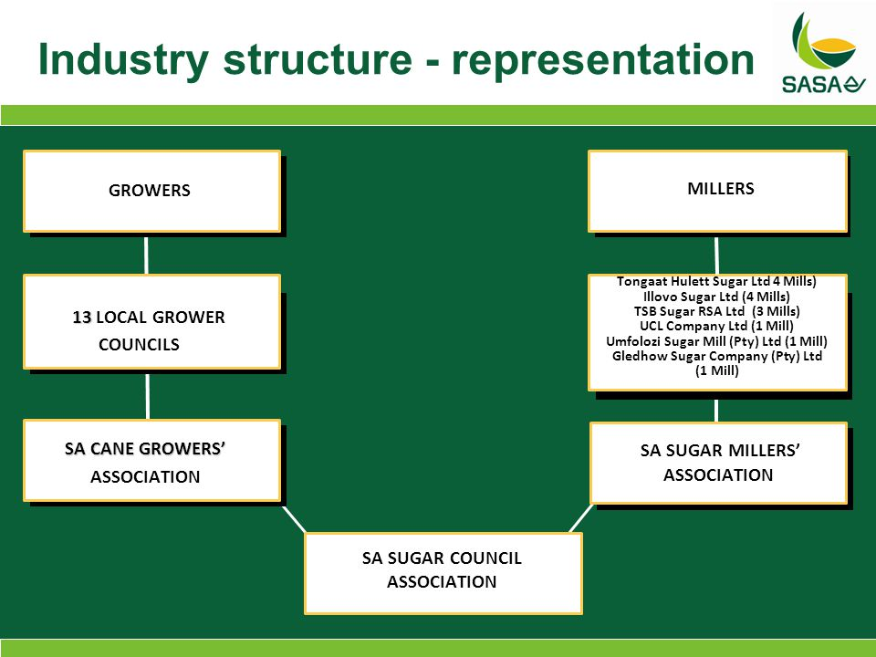 Industry structure - representation 13 13 LOCAL GROWER COUNCILS Tongaat Hulett Sugar Ltd 4 Mills) Illovo Sugar Ltd (4 Mills) TSB Sugar RSA Ltd (3 Mills) UCL Company Ltd (1 Mill) Umfolozi Sugar Mill (Pty) Ltd (1 Mill) Gledhow Sugar Company (Pty) Ltd (1 Mill) SA SUGAR COUNCIL ASSOCIATION GROWERS MILLERS SA CANE GROWERS' ASSOCIATION SA SUGAR MILLERS' ASSOCIATION