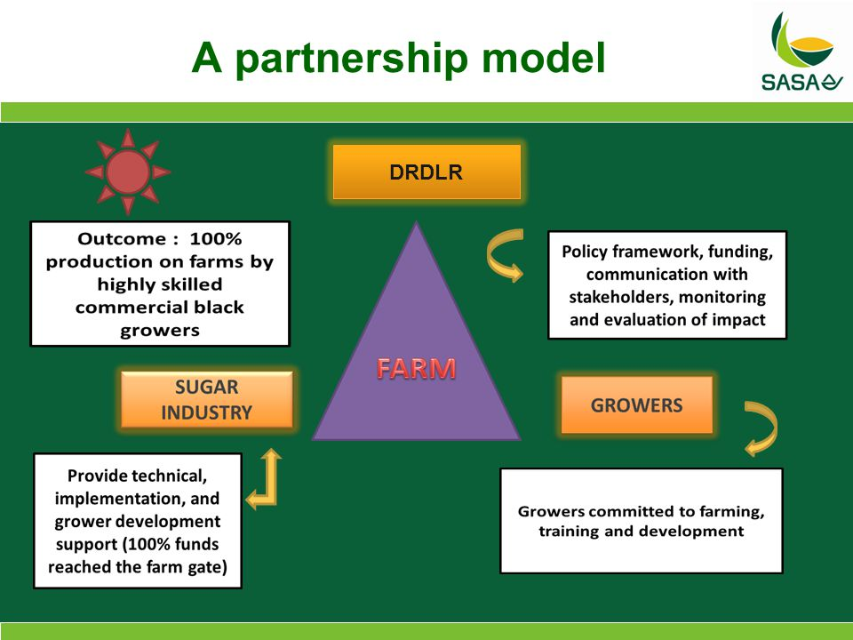 A partnership model DRDLR