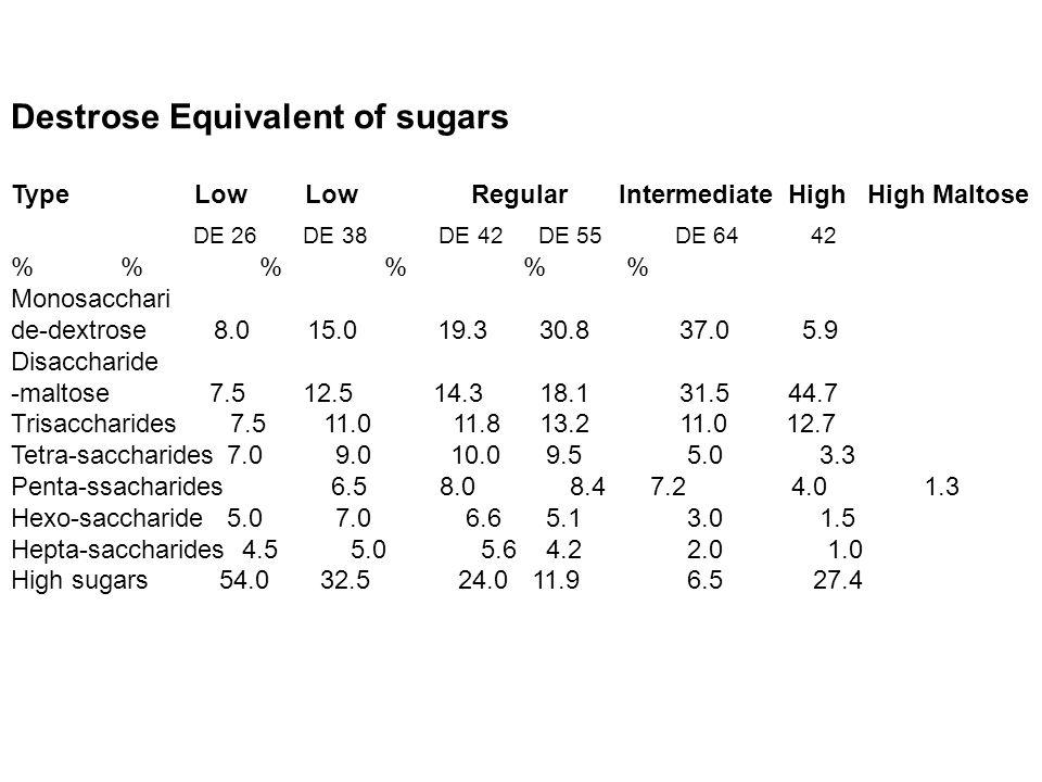 Destrose Equivalent of sugars Type Low Low Regular Intermediate High High Maltose DE 26 DE 38 DE 42 DE 55 DE 64 42 % % % % % % Monosacchari de-dextrose 8.0 15.0 19.3 30.8 37.0 5.9 Disaccharide -maltose 7.5 12.5 14.3 18.1 31.5 44.7 Trisaccharides 7.5 11.0 11.8 13.2 11.0 12.7 Tetra-saccharides 7.0 9.0 10.0 9.5 5.0 3.3 Penta-ssacharides 6.5 8.0 8.4 7.2 4.0 1.3 Hexo-saccharide 5.0 7.0 6.6 5.1 3.0 1.5 Hepta-saccharides 4.5 5.0 5.6 4.2 2.0 1.0 High sugars54.0 32.5 24.011.9 6.5 27.4