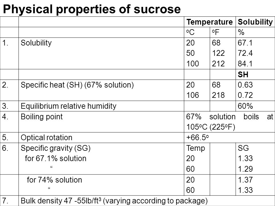 TemperatureSolubility oCoC oFoF% 1.Solubility 20 50 100 68 122 212 67.1 72.4 84.1 SH 2.Specific heat (SH) (67% solution) 20 106 68 218 0.63 0.72 3.Equilibrium relative humidity60% 4.Boiling point 67% solution boils at 105 o C (225 o F) 5.Optical rotation+66.5 o 6.