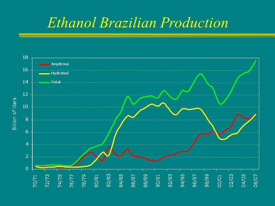 Ethanol Brazilian Production